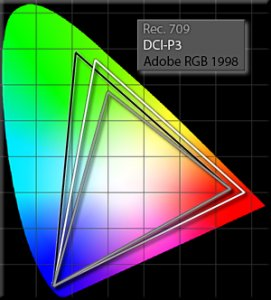 Color Space Comparison